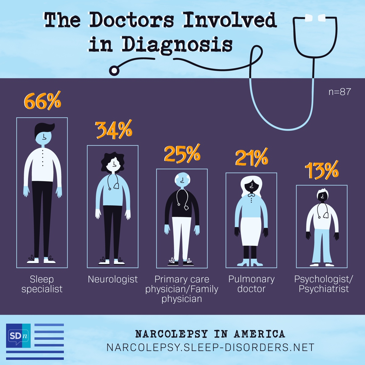 According to the Narcolepsy In America Survey, the doctor breakdown used to diagnose narcolepsy are 66% sleep specialist, 34% neurologist, 24% PCP, 21% pulmonologist, 13% psychiatrist or psychologist.