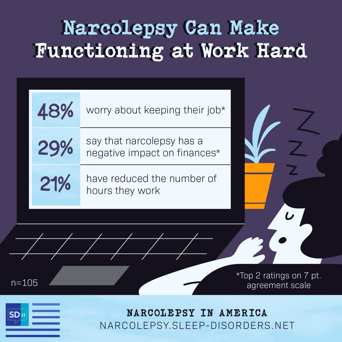 According to the Narcolepsy In America Survey, narcolepsy can have an impact at work with 48% saying they worry about keeping their job, 29% saying it has an impact on finances, and 21% reducing hours at work.