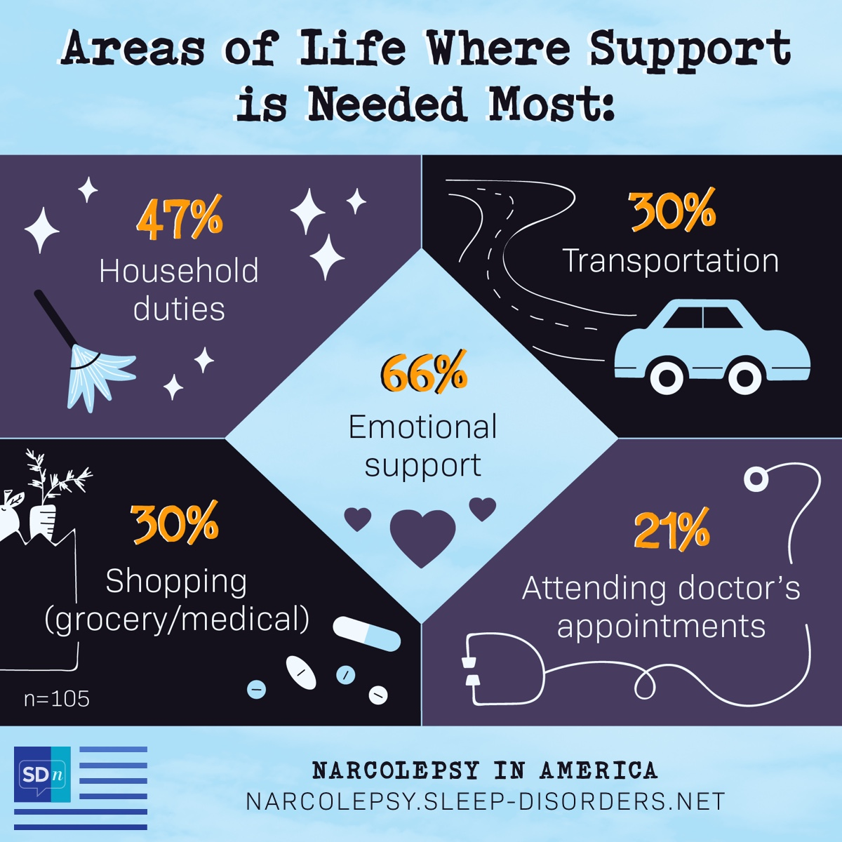 According to the Narcolepsy In America survey, areas of life that support is needed most are 47% household duties, 47% grocery and/or medical shopping, 30% transportation, 30% attending doctor's appointments.